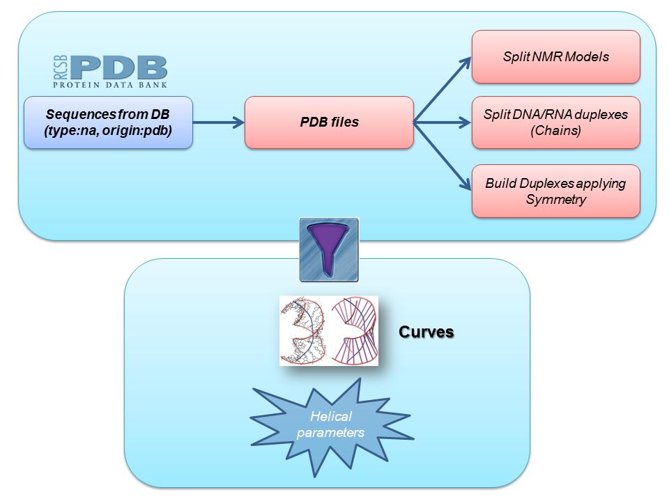 Multiscale Genomics Virtual Research Environment